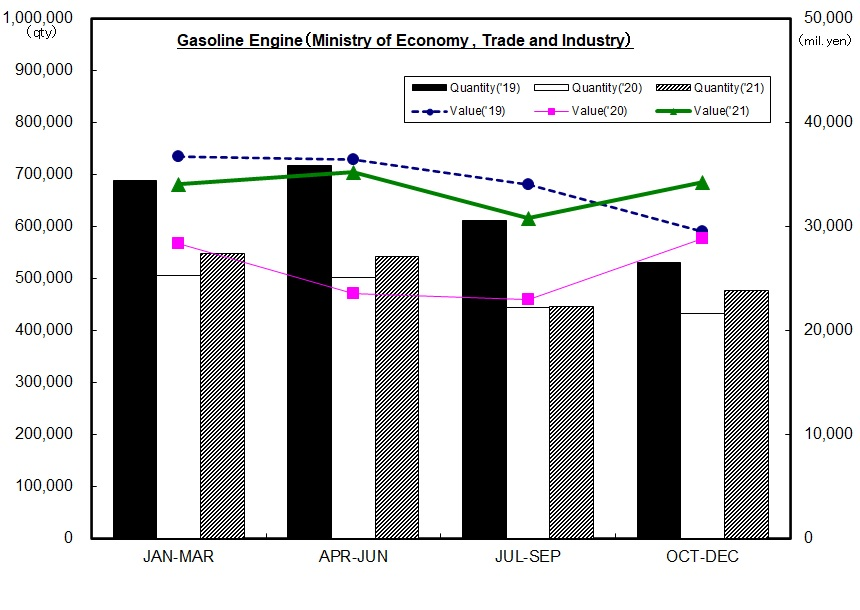 Production Statistics Trend(G/E)