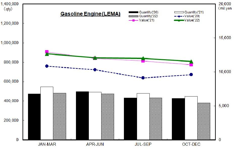 Domestic Production Statistics Trend(G/E)