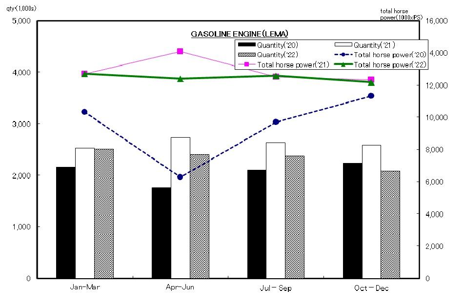 Overseas Production Statistics Trend(G/E)