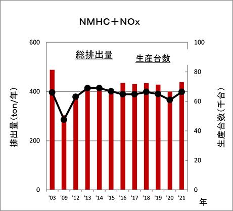 NMHC+NOx 排出量