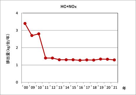 HC+NOx 排出量