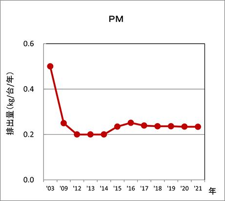 PM 排出量